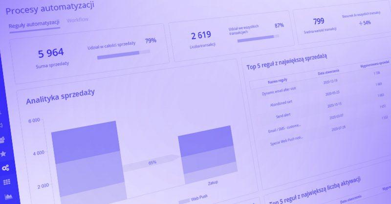 [NOWA FUNKCJONALNOŚĆ] <br> Kompletna analiza efektów prowadzonych kampanii marketingowych w jednym Dashboardzie Procesów Automatyzacji