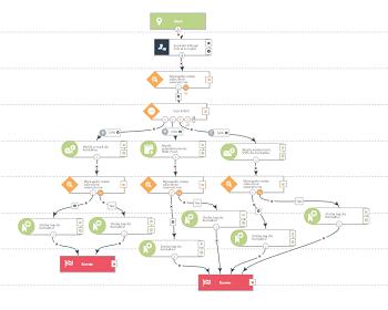 4 przykłady zaawansowanych funkcji Workflow, które usprawnią Twój marketing